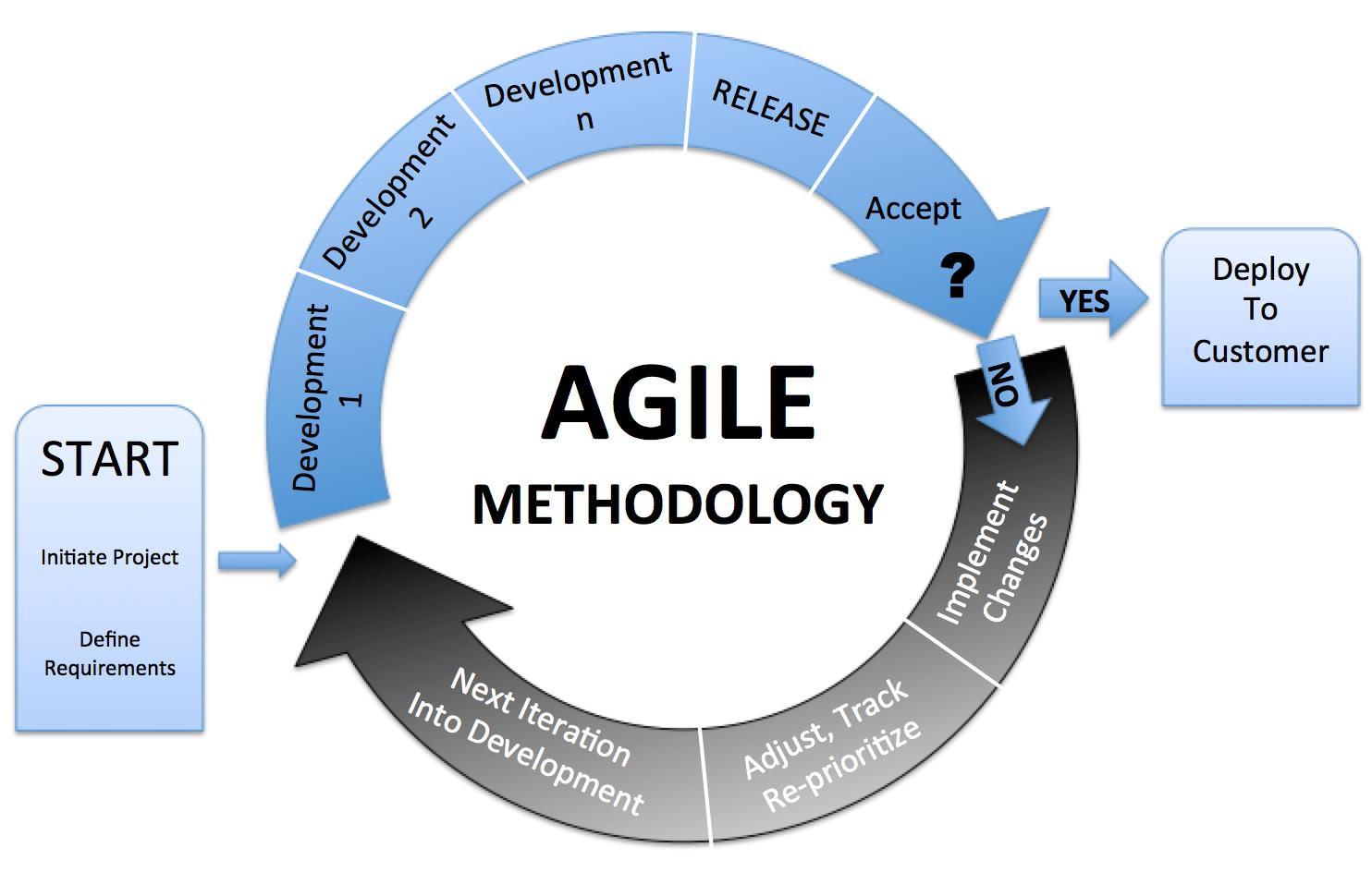 Development Methodologies Creating Tomorrow S Software